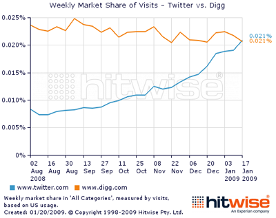 Twitter vs Digg