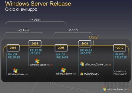 Roadmap do Windows 8