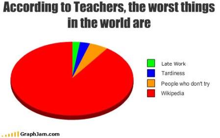 """""""Segundo os professores, a pior coisa do mundo é..."""""""